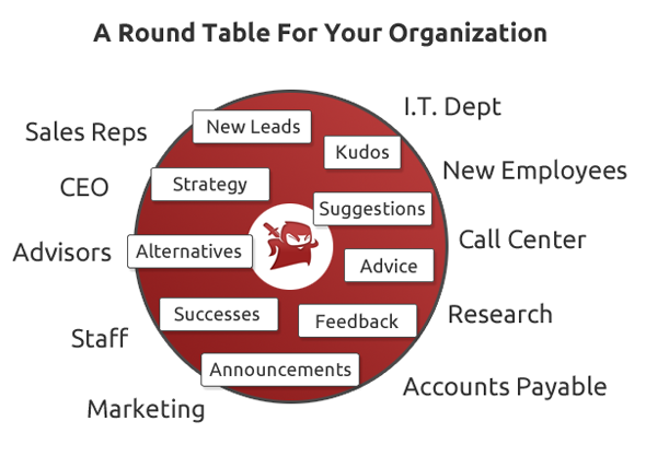 Knights Of The Round Table, Round Table Organization