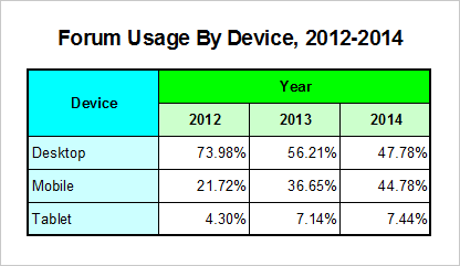 Forum visitors: Desktop, Mobile, Tablet